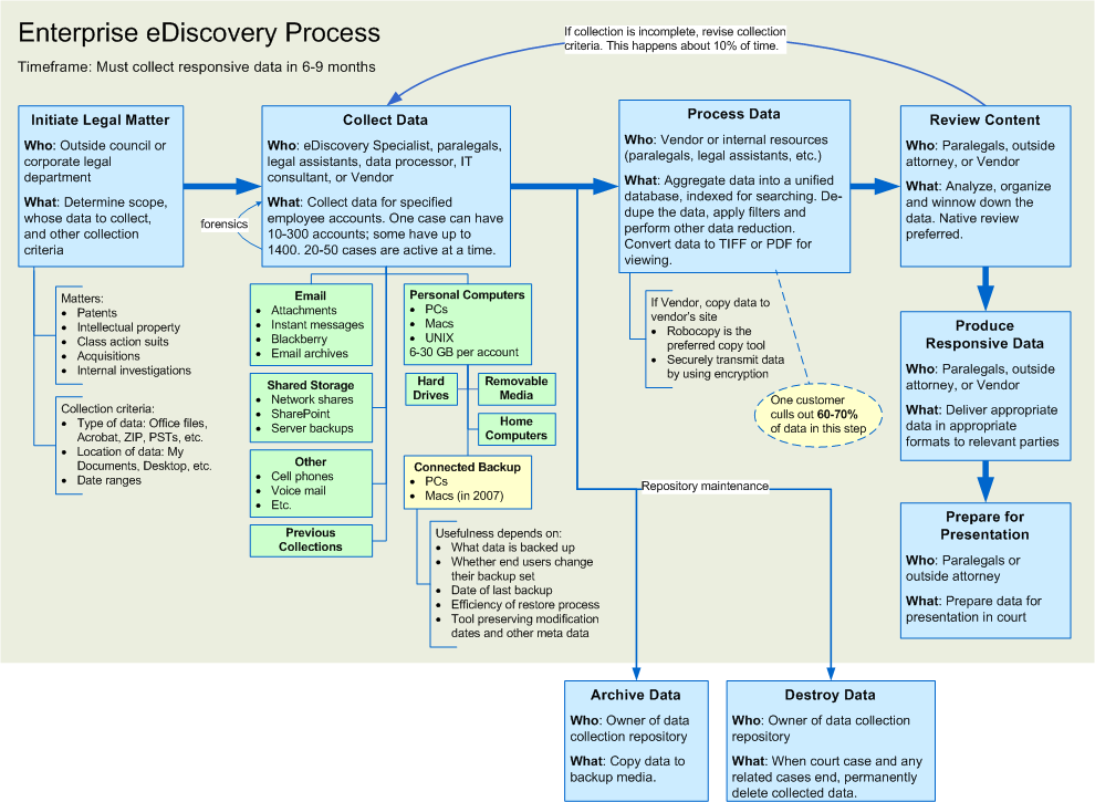 image gallery ediscovery processE Discovery Process Flow Chart #14